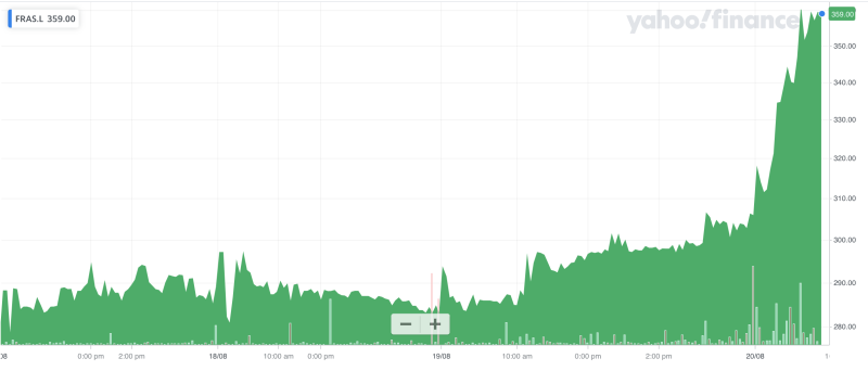 Frasers Group's share price. Photo: Yahoo Finance UK