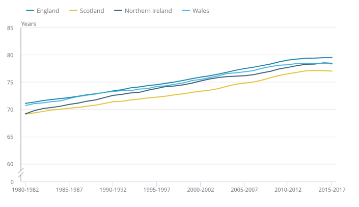 Male life expectancy rates at birth in the UK in recent decades. Photo: ONS