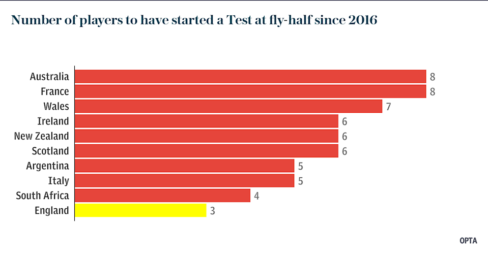 Number of players to have started a Test at fly-half since 2016