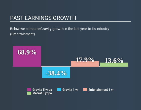 NasdaqGM:GRVY Past Earnings Growth June 17th 2020