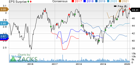 BCE, Inc. Price, Consensus and EPS Surprise