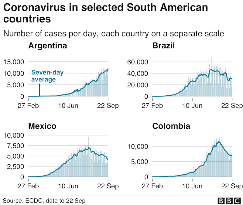 Four charts showing daily case numbers in Brazil, Argentina, Mexico and Colombia