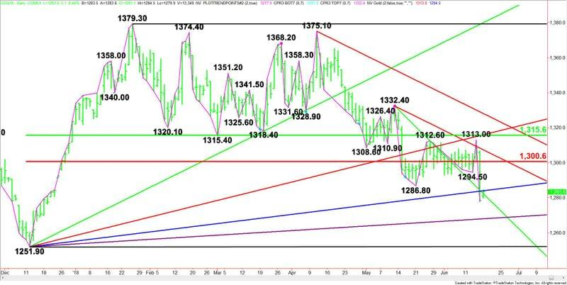 Gold Price Futures Gc Technical Analysis June 18 2018 Forecast