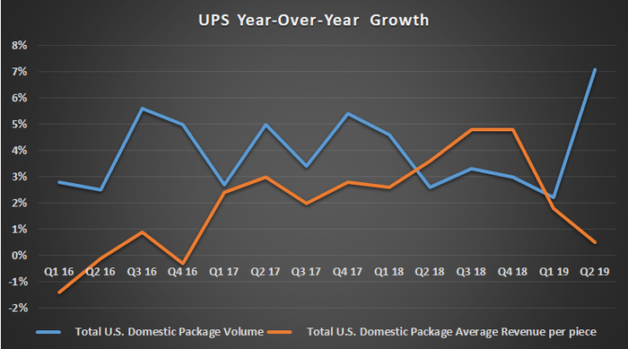UPS year-over year growth