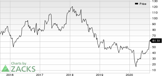 Dycom Industries, Inc. Price