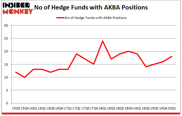 Is AKBA A Good Stock To Buy?