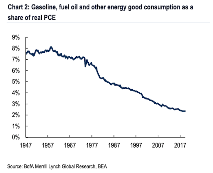 Gasoline spending as a share of total personal consumption has been sliding for decades, dampening the negative impact to consumers from spikes in the price of oil. (Source: BAML)