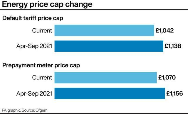 Energy price cap change