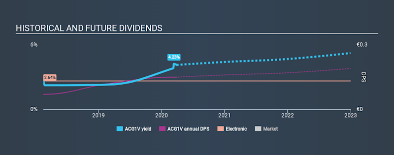 HLSE:ACG1V Historical Dividend Yield March 29th 2020