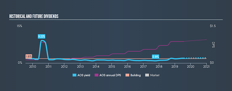 NYSE:AOS Historical Dividend Yield, July 25th 2019