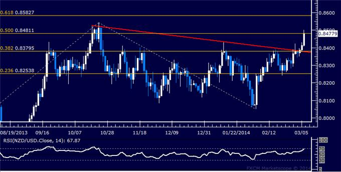 dailyclassics_nzd-usd_body_Picture_12.png, Forex: NZD/USD Technical Analysis – Aiming Above 0.83 Figure