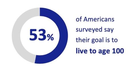 More Than Half of Americans Want to Live to 100 but Worry about Affording Longer Lifespans