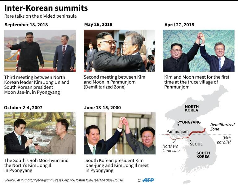 Graphic showing summits between North and South Korea