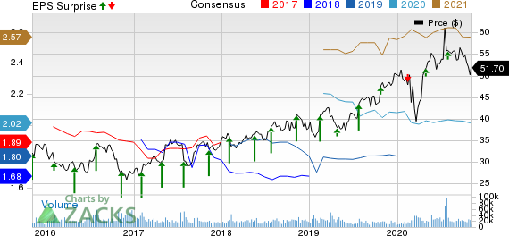 AstraZeneca (AZN) Q3 Earnings Miss Estimates, Sales Beat