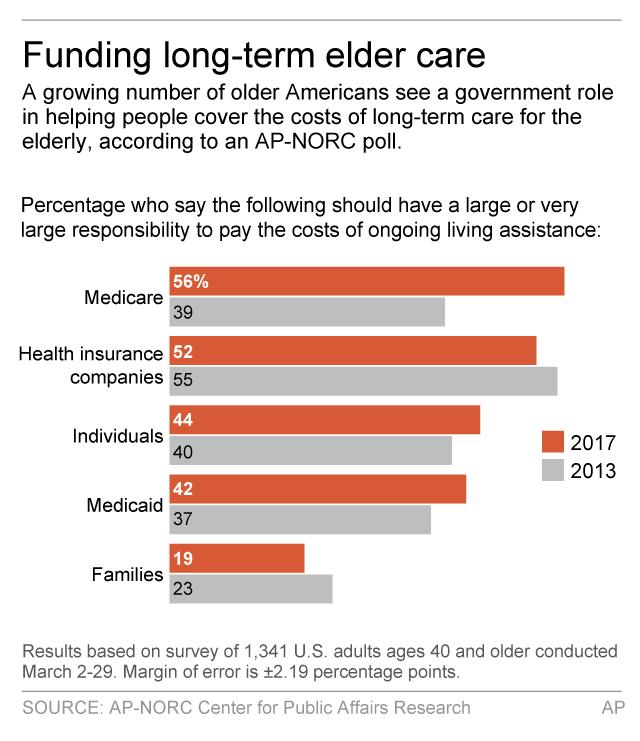 <p> Graphic shows results of AP-NORC poll on funding long-term care for the elderly; 2c x 4 inches; 96.3 mm x 101 mm; </p>