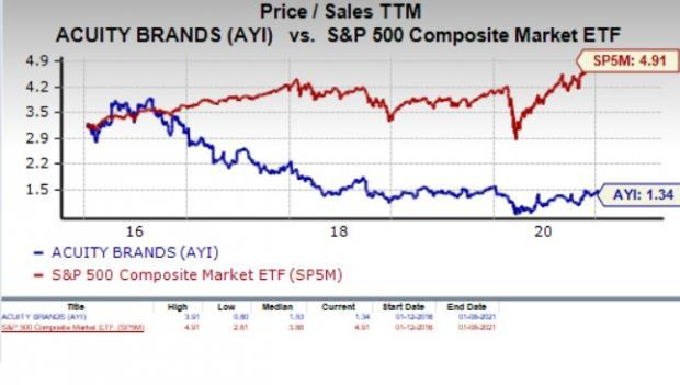 Is Acuity Brands Ayi A Suitable Stock For Value Investors
