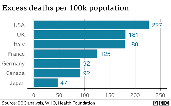 Excess deaths graphic