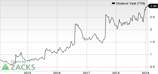 Delta Air Lines, Inc. Dividend Yield (TTM)
