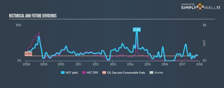 NYSE:HGT Historical Dividend Yield Nov 25th 17