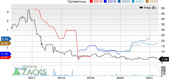 Synchronoss Technologies, Inc. Price and Consensus