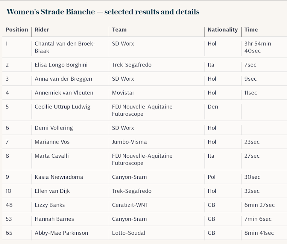 Women's Strade Bianche 2021 — selected results and details