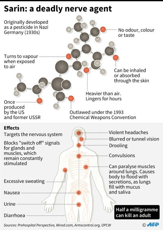 Sarin: a deadly nerve agent