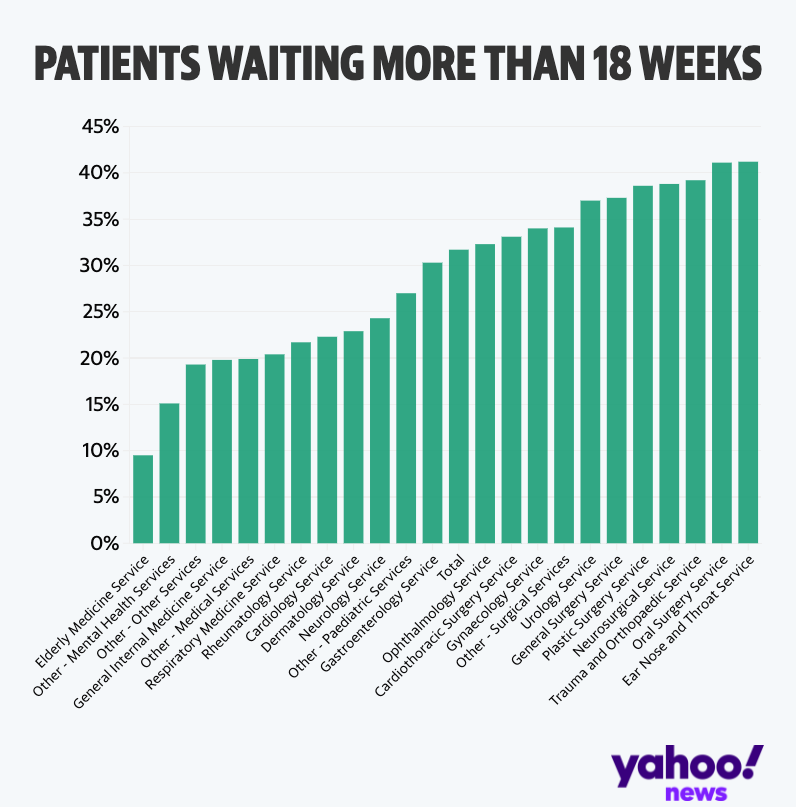 The proportion of patients waiting more than 18 weeks for treatment (Yahoo News UK/Flourish/NHS England)