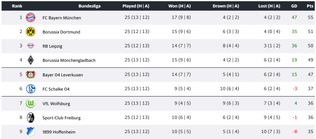 The 2019-20 German Bundesliga table, as it stands suspended. (Yahoo Sports)