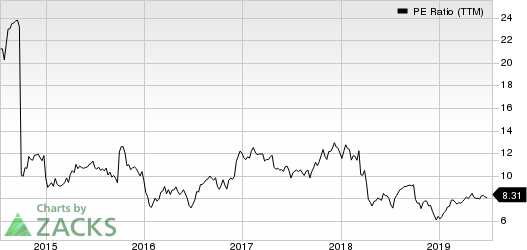 Radian Group Inc. PE Ratio (TTM)
