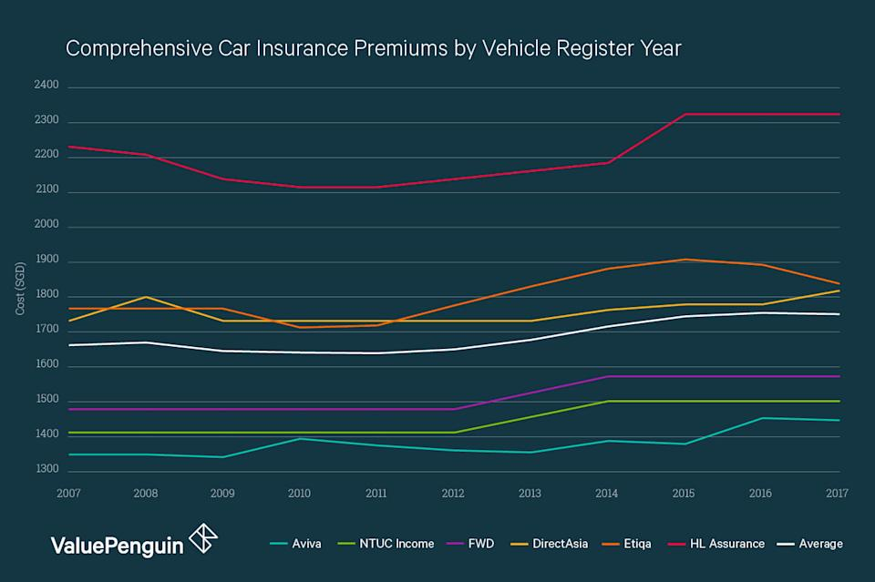 This graph shows the cost of comprehensive car insurance for a Toyota Corolla Altis 1.6 at different ages. According to our research, premiums are highest among vehicles registered generally between 2014 and 2017.