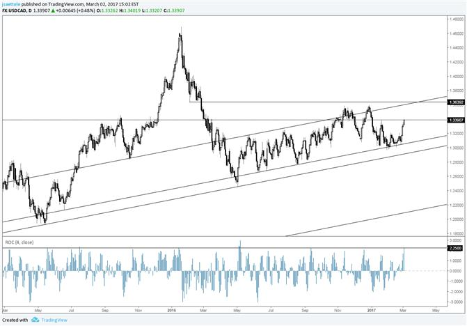 USD/CAD Loves Parallels; Best 4 Day Rally in 6 Months