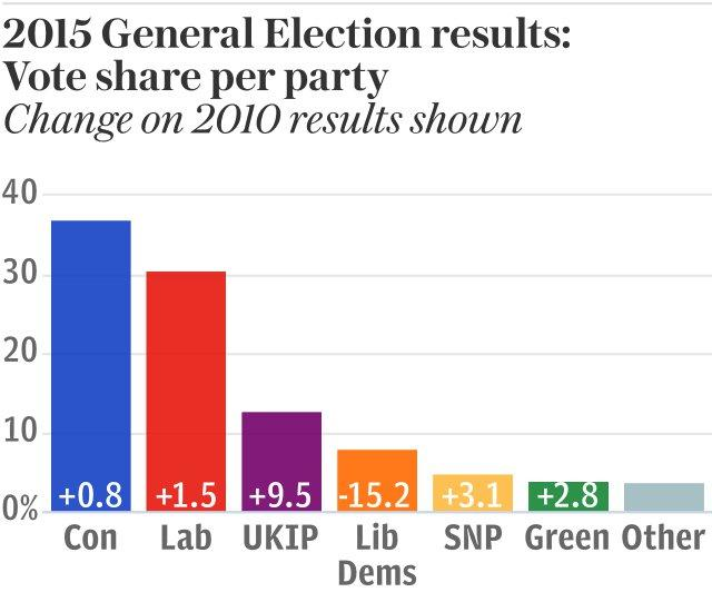 General Election 2015 results - vote share