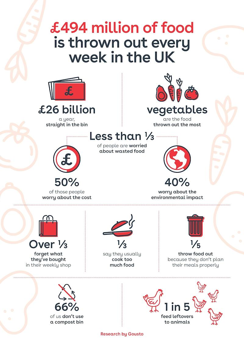This infographic shows how much food we waste in the UK. [Photo: Gousto]