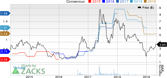 SORL Auto Parts, Inc. Price and Consensus