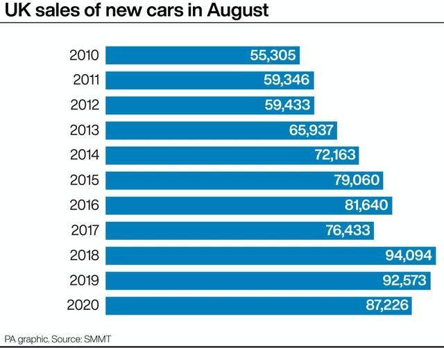 UK sales of new cars in August