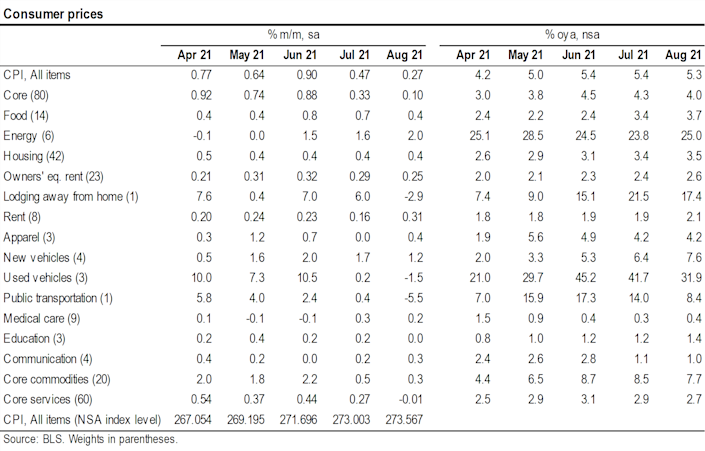 August's CPI index breakdown by category.