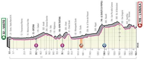 Giro d'Italia 2019, stage seven profile – How to follow the 2019 Giro d'Italia online, on live TV and through daily episodes of The Cycling Podcast