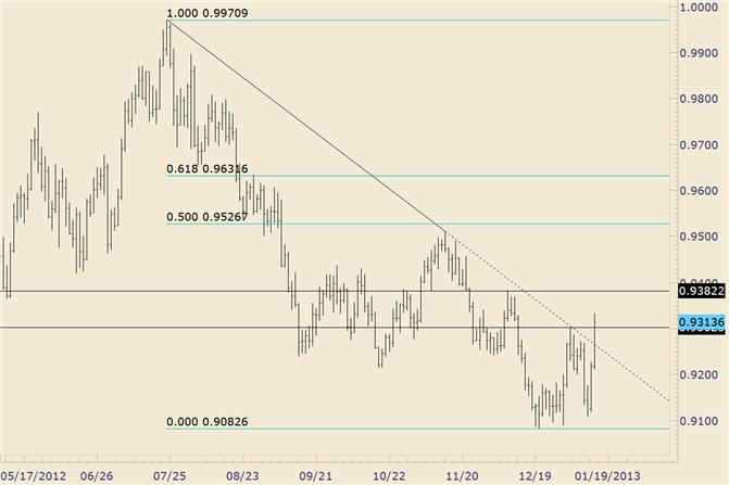 FOREX_Technical_Analysis_USDCHF_Breaks_Significant_Trendline_Support_body_usdchf.png, FOREX Technical Analysis: USD/CHF Breaks Significant Trendline Support
