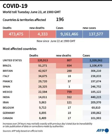 World toll of coronavirus infections and deaths, as of June 23, 2020 at 1900 GMT