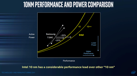 A chart showing how different 10-nanometer technologies compare in performance.