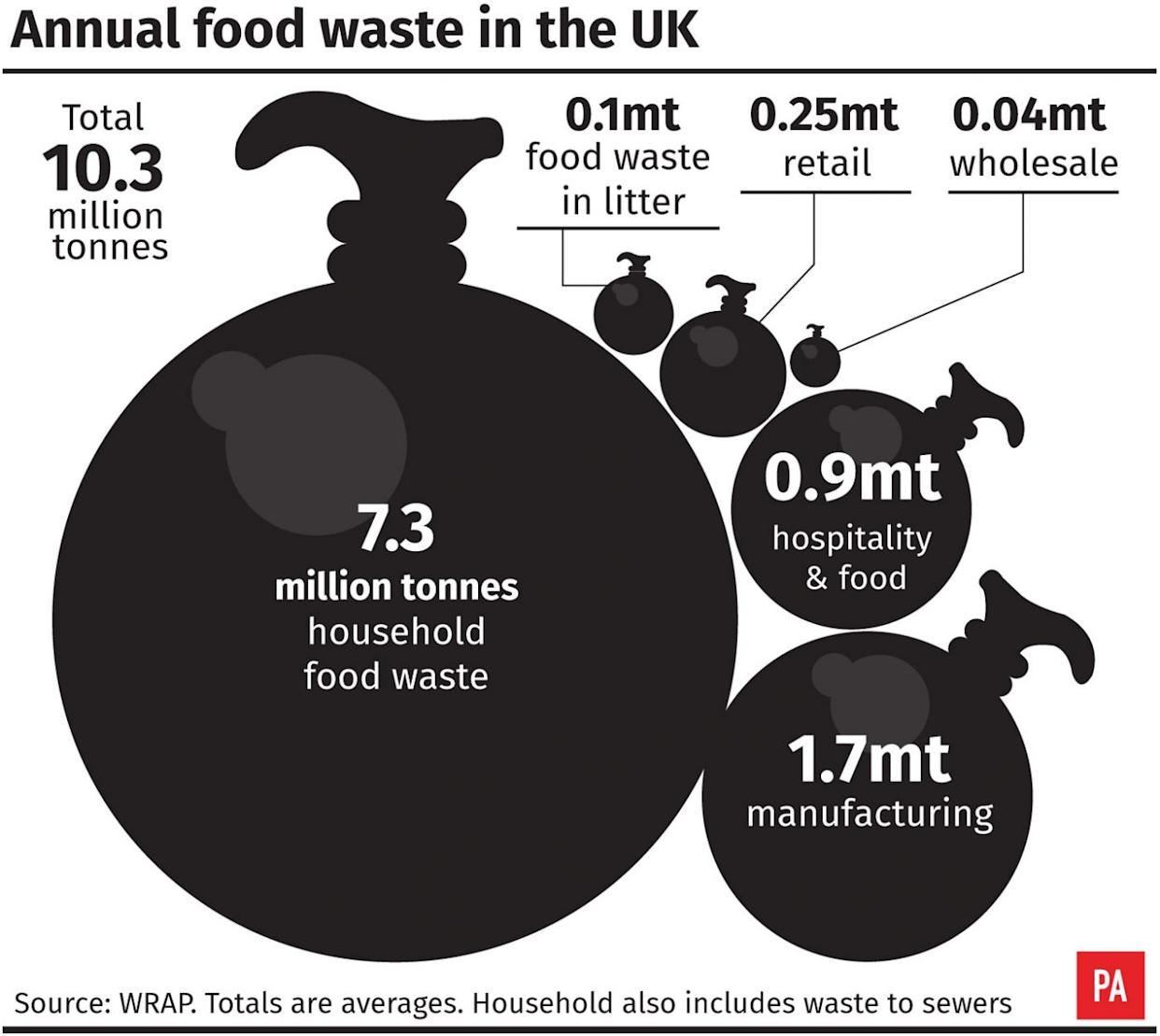 Annual food waste in the UK