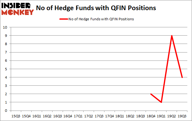 Is QFIN A Good Stock To Buy?