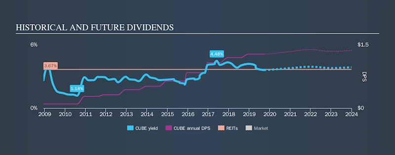 NYSE:CUBE Historical Dividend Yield, September 25th 2019