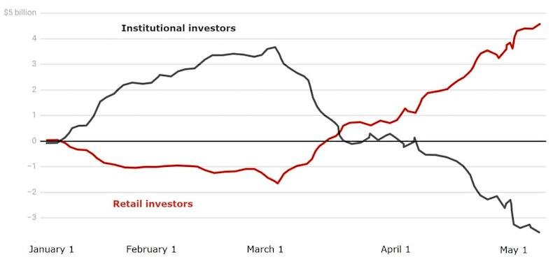 A graph showing activity on the ASX by institutional vs retail investors from January to mid-May 2020. (Source: UNSW, University of Melbourne)
