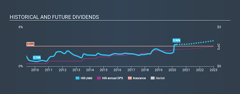 NYSE:HIG Historical Dividend Yield April 23rd 2020