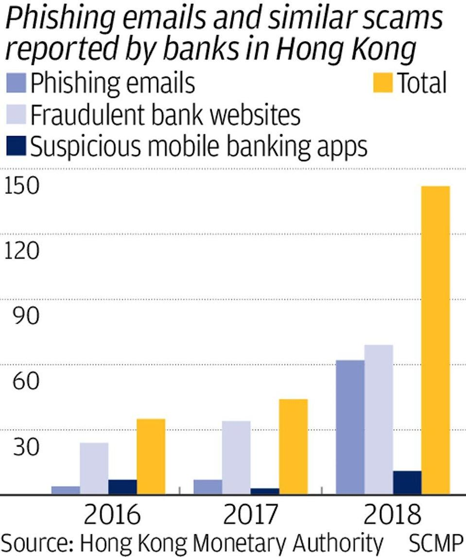 Hong Kong banks must step up cybersecurity, protect customers' data as online scams multiply, warns industry leader