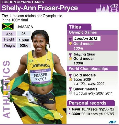 Profile of Jamaican sprinter Shelly-Ann Fraser-Pryce