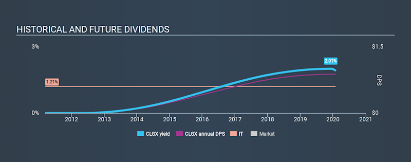NYSE:CLGX Historical Dividend Yield, January 26th 2020