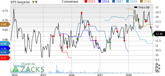 Consolidated Water's (CWCO) Q3 earnings and revenues surpass estimates, courtesy of strong performance from its reporting segments.