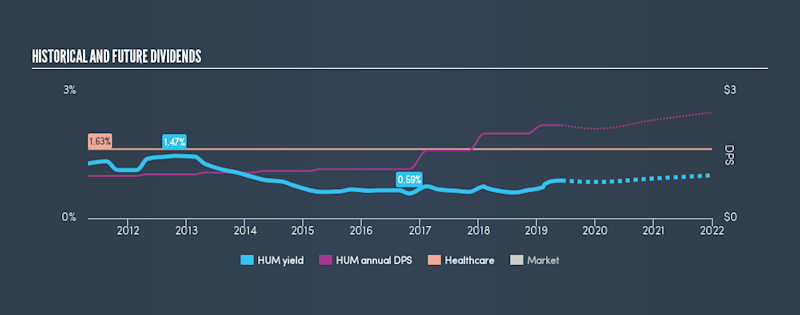 NYSE:HUM Historical Dividend Yield, June 7th 2019